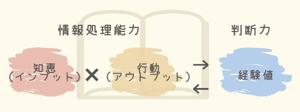 情報処理能力 判断力 知恵(インプット)×行動(アウトプット) 経験値